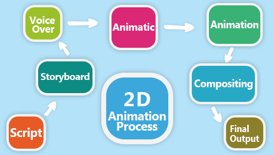 3D Animation Studio(Top Rated-2018) - Hire 3D Animation Services