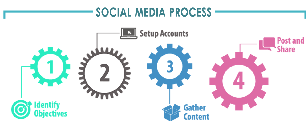 social processes