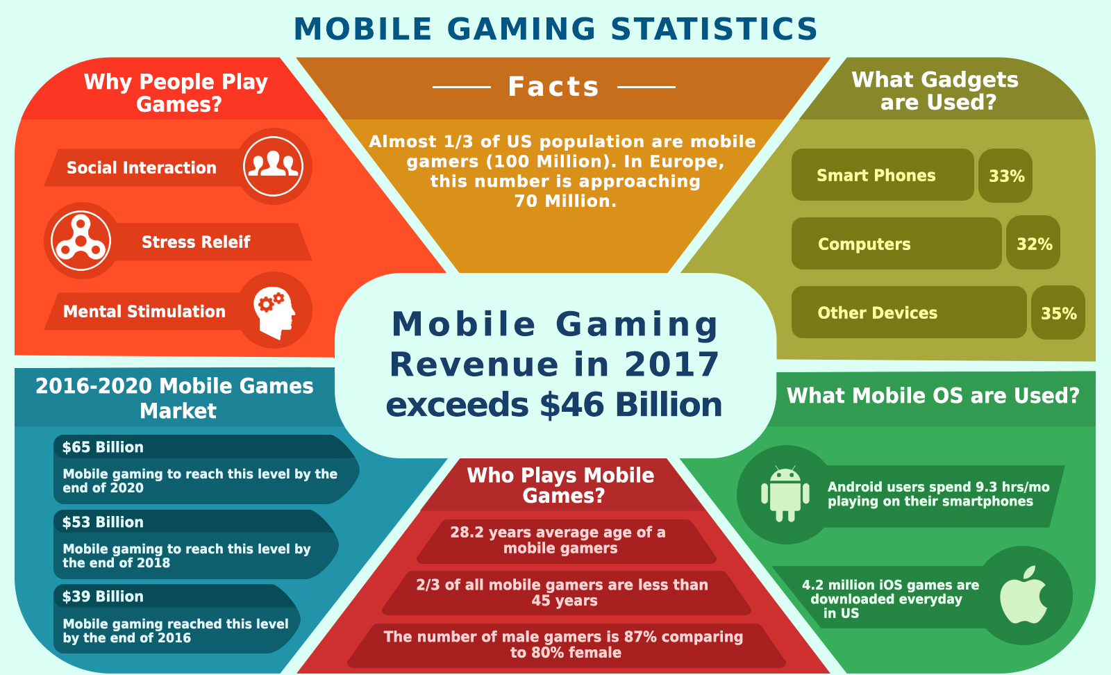 Unleash the Power of Mobile Gaming's Million Dollar